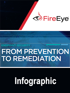 Resource: From Prevention to Remediation Infographic
