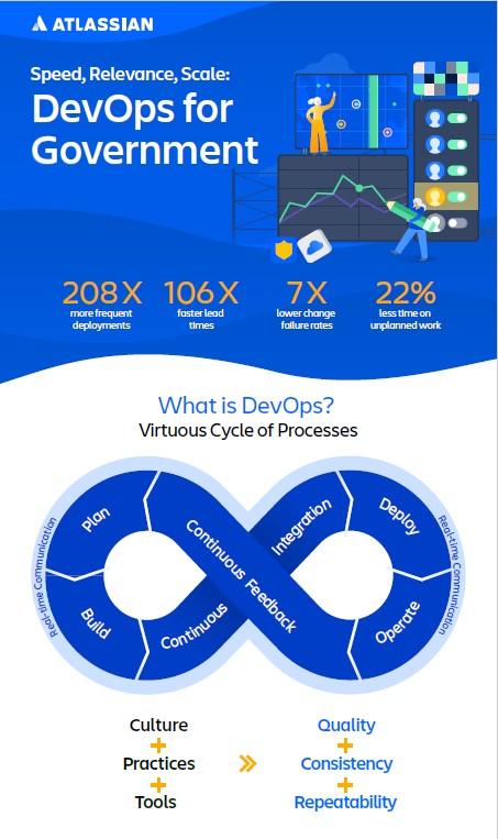 Atlassian DevOps infographic