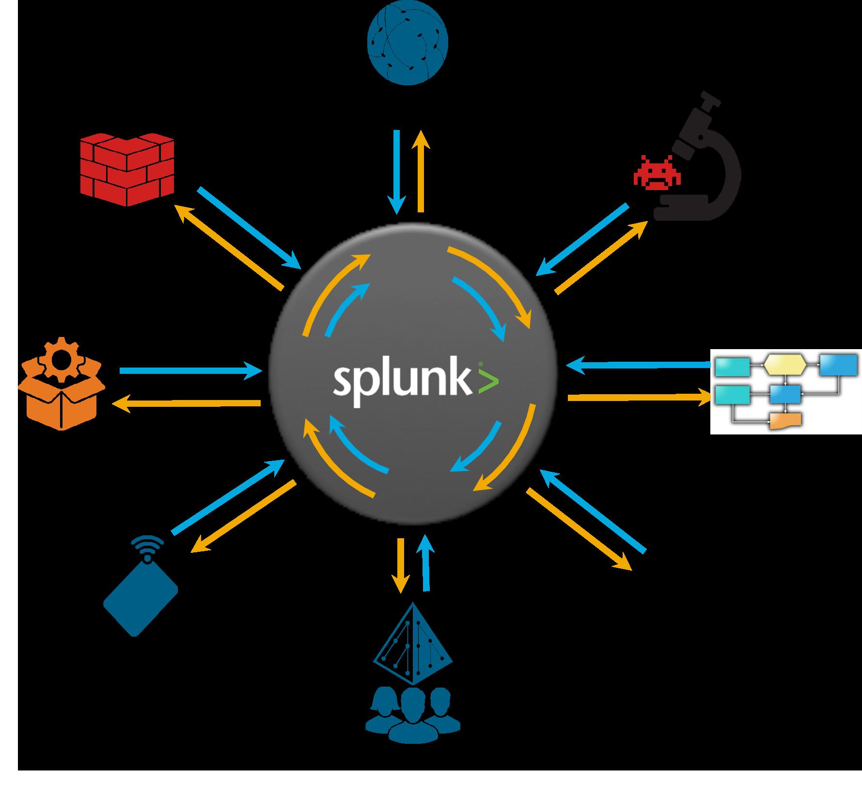 Splunk adaptive response graphic
