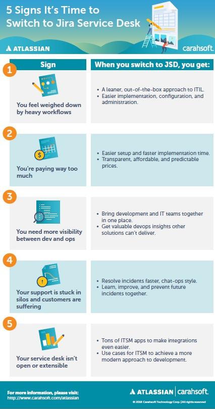 Atlassian Jira Service infographic