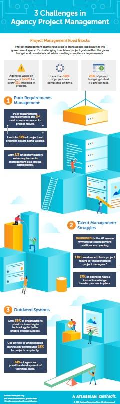 Atlassian challenges infographic