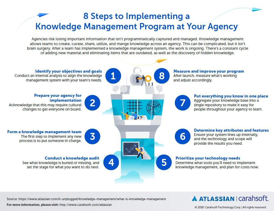Atlassian knowledge management infographic
