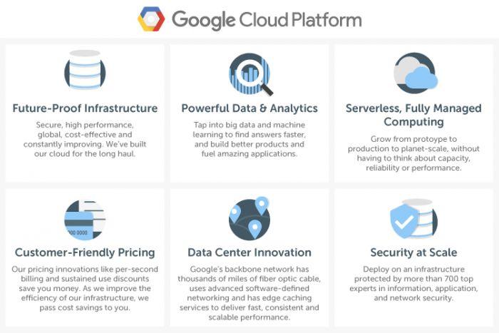 Google Cloud Platform graphic